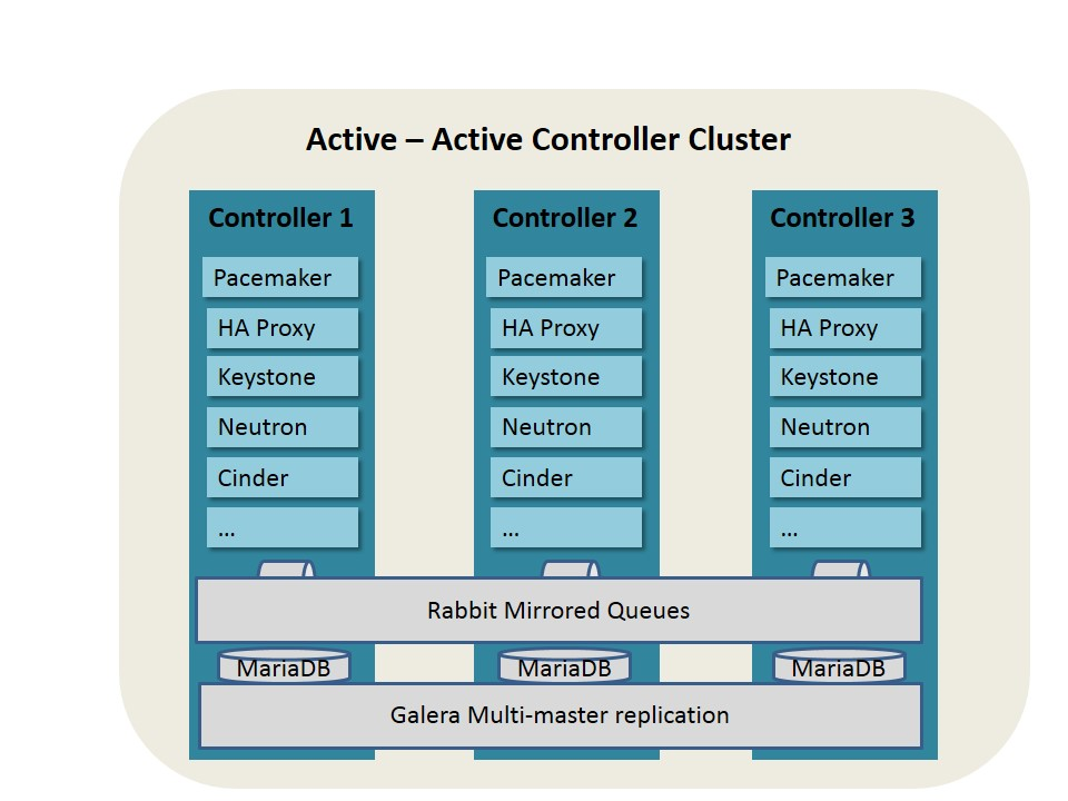 HA Deployment of Openstack Control Nodes based on Pacemaker