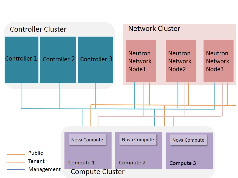 HA Deployment Topology of Control Nodes and Compute Nodes and Network Nodes