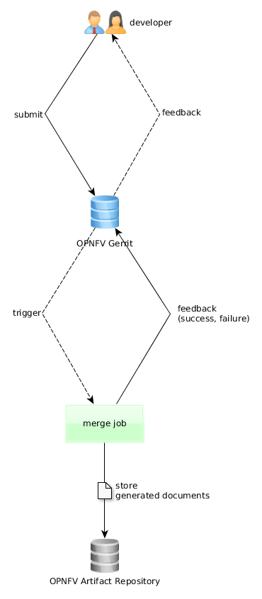 Merge Jenkins Job