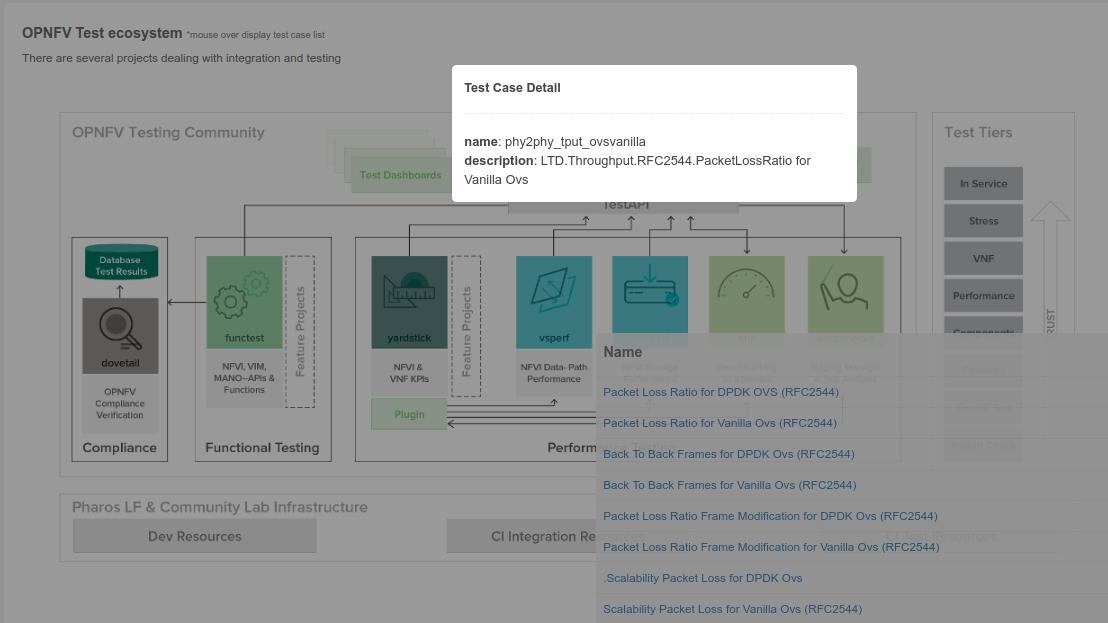 Testing group testcase catalog Latest documentation