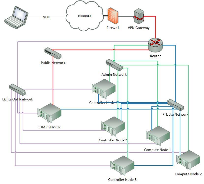 Pharos specification workspace arno201510 b2231a9 documentation imagesopnfv pharos diagram v01g ccuart Images