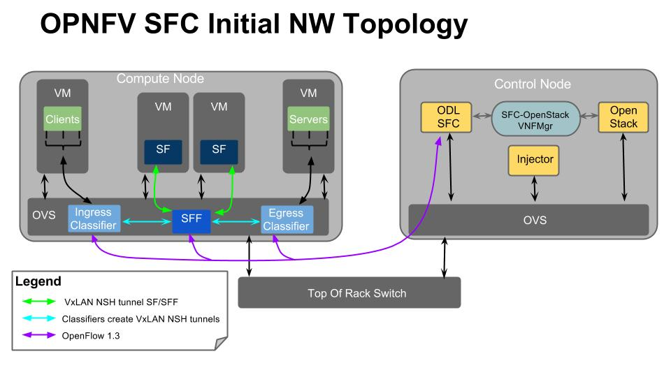 _images/OPNFV_SFC_Brahmaputra_NW_Topology.jpg