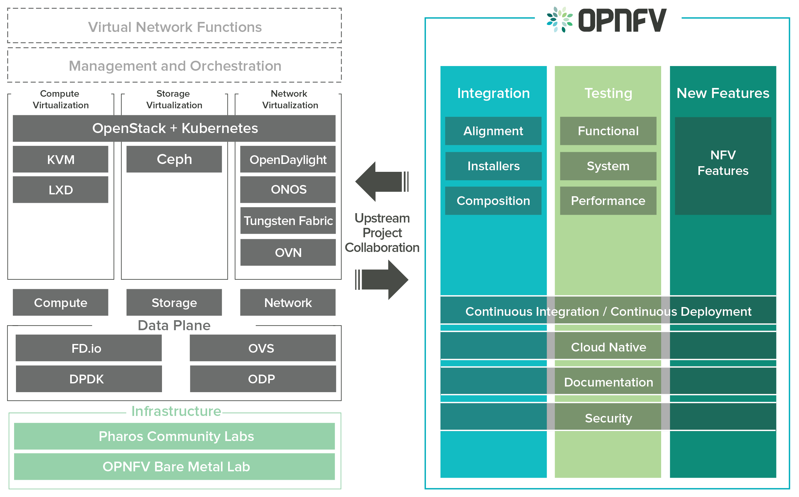 Fraser Documentation Visualization Modeling Sdk Circuit Diagrams Extensive Dsl Overview Infographic Of The Opnfv Platform And Projects